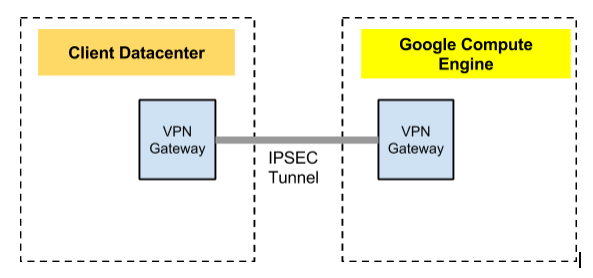 VPN on GCE network macro view