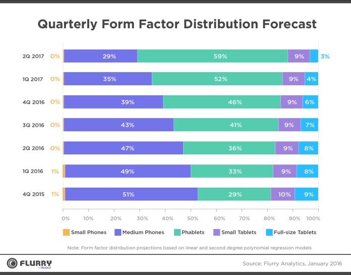 mobile-form-factors
