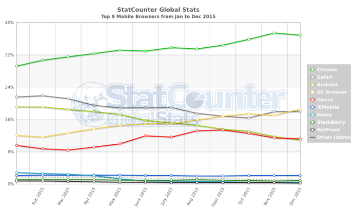 StatCounter-browser-ww-monthly-201501-201512 (1)