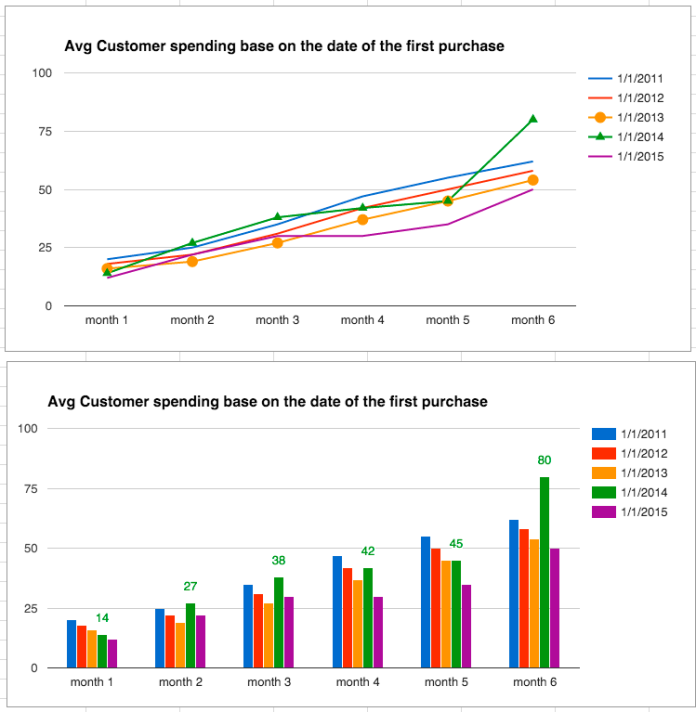 chats - Avg Customer spending base on the date of the first purchase