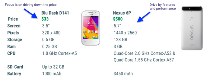 Android devices gap