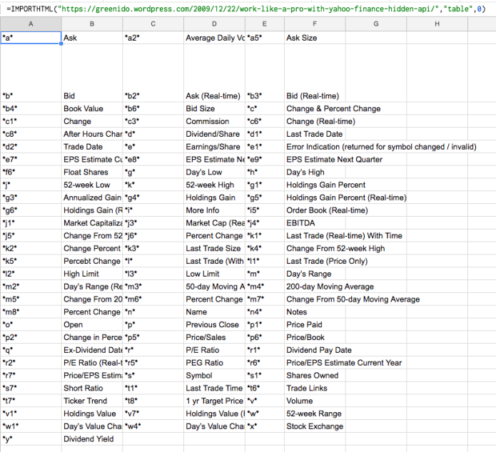 Useful Google Sheets Functions | Ido Green